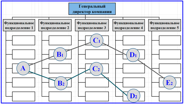 функциональный подход с выделением проектных команд