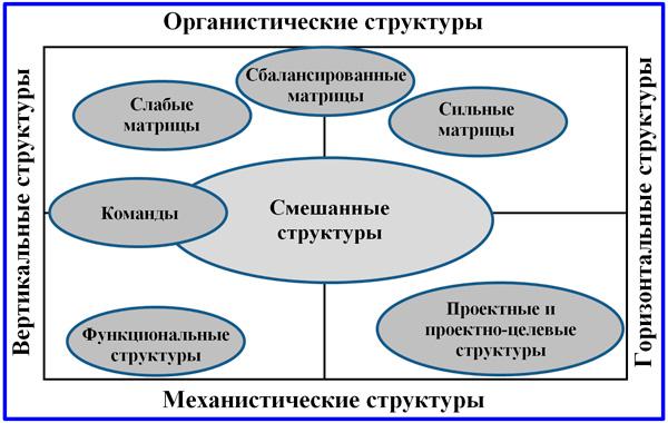 матрица видов структурной организации проектов