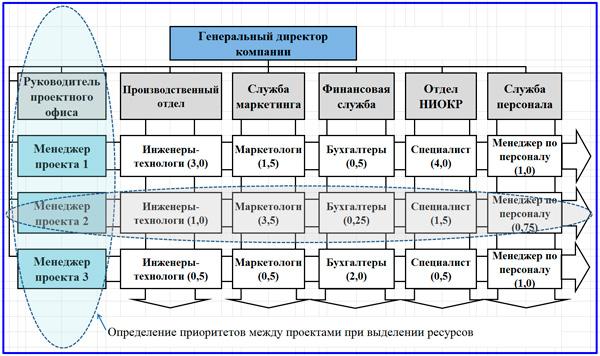 матричная организационная модель