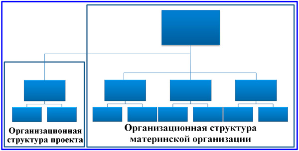 оргструктура управления проектом