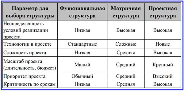 принципы выбора организационной структуры