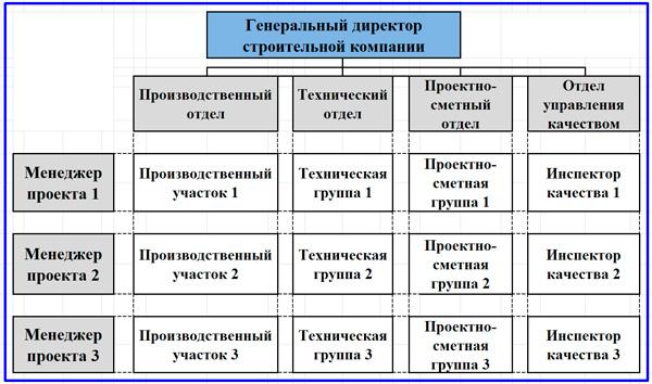 проектный подход к оргструктуре