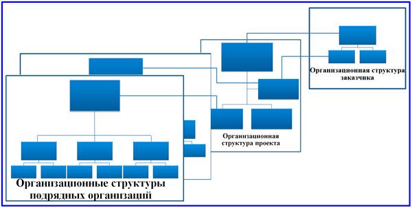 сложная оргструктура управления проектом