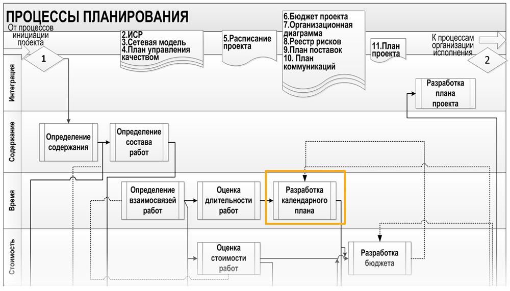 календарный план и процессы планирования