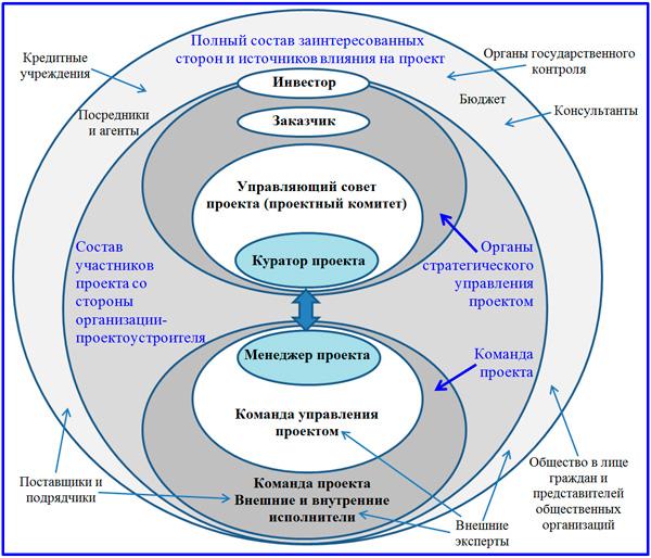связь исполнения проектной реализации с окружением