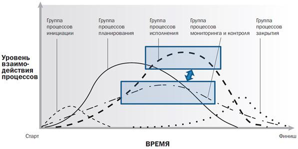 активность в группах процессов