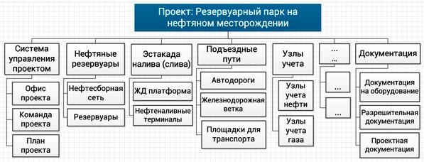 ИСР функционального типа