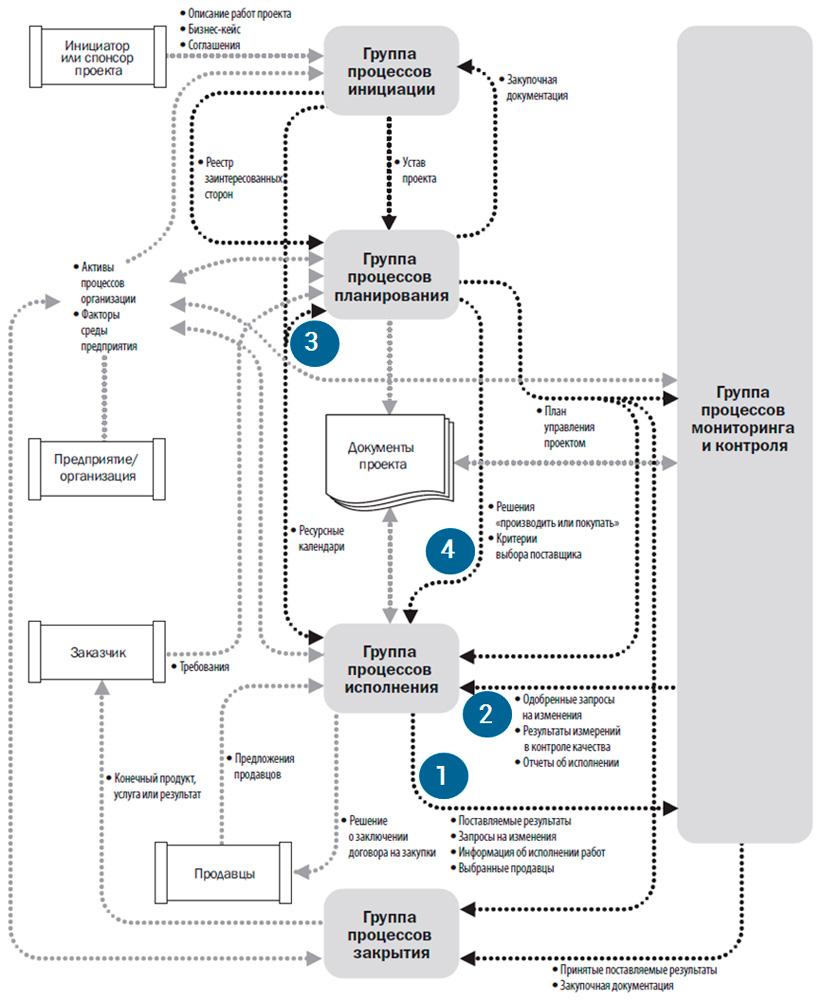 взаимодействие между процессами управления