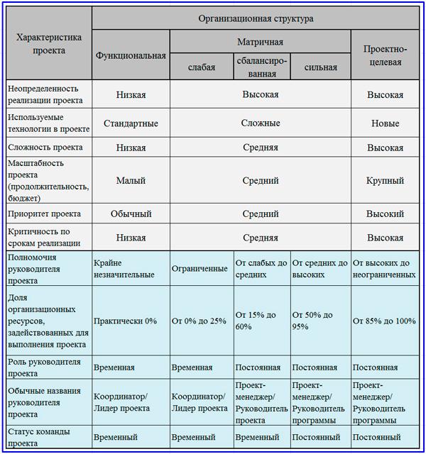 критерии выбора организационной проектной структуры