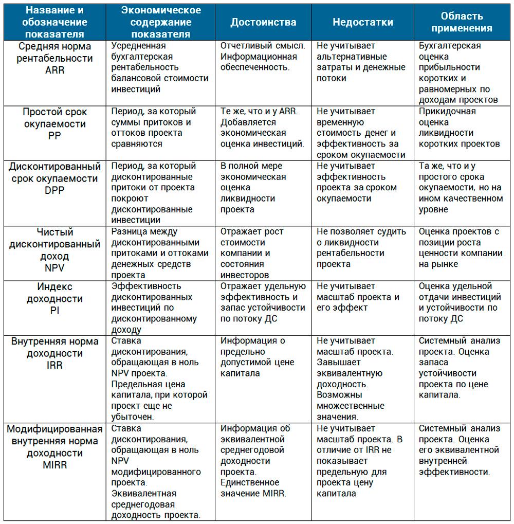 сравнение ключевых показателей эффективности