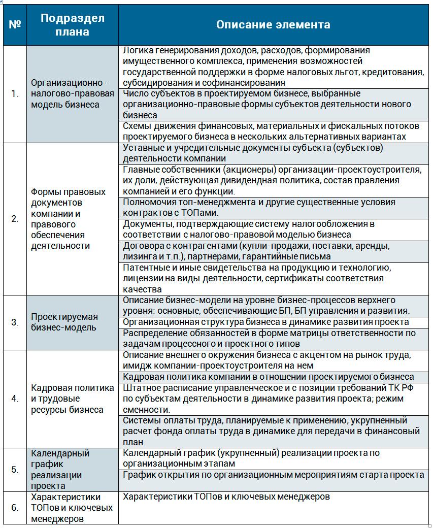 состав организационного раздела бизнес-плана