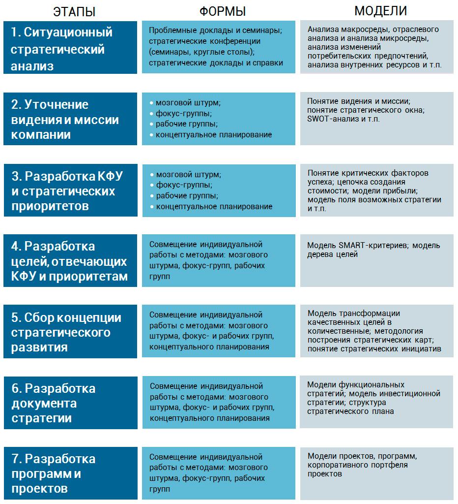 вертикальная модель стратегического планирования