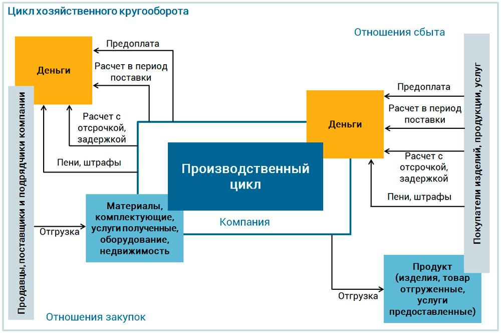 Цикл хозяйственного кругооборота предприятия