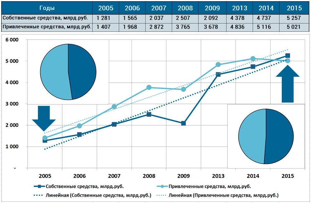 динамика источников финансирования инвестиций