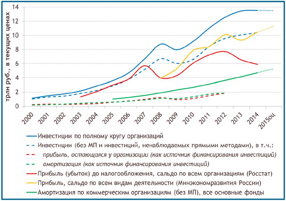 динамика инвестиций в основной капитал