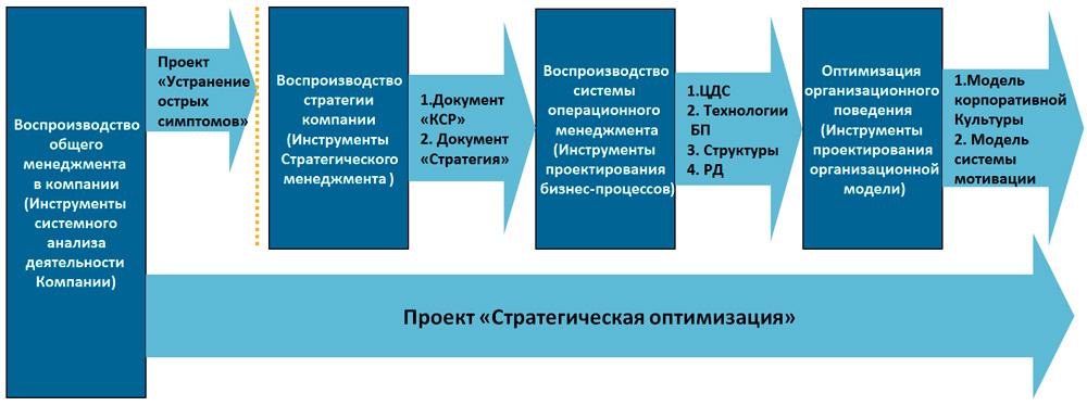 воспроизводство системного управления бизнесом