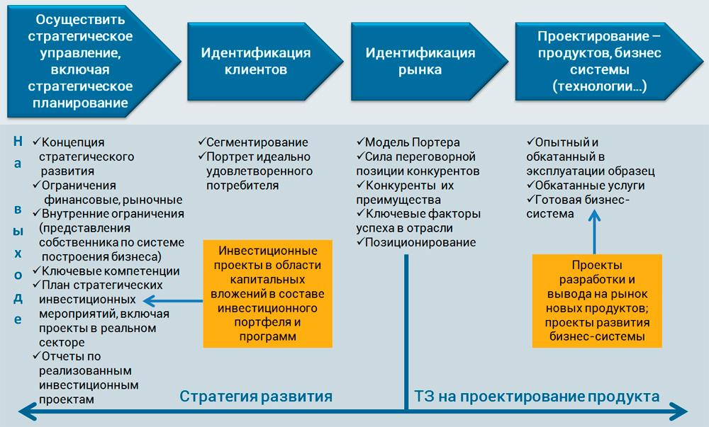 процессы планирования и проектирования ЦДС