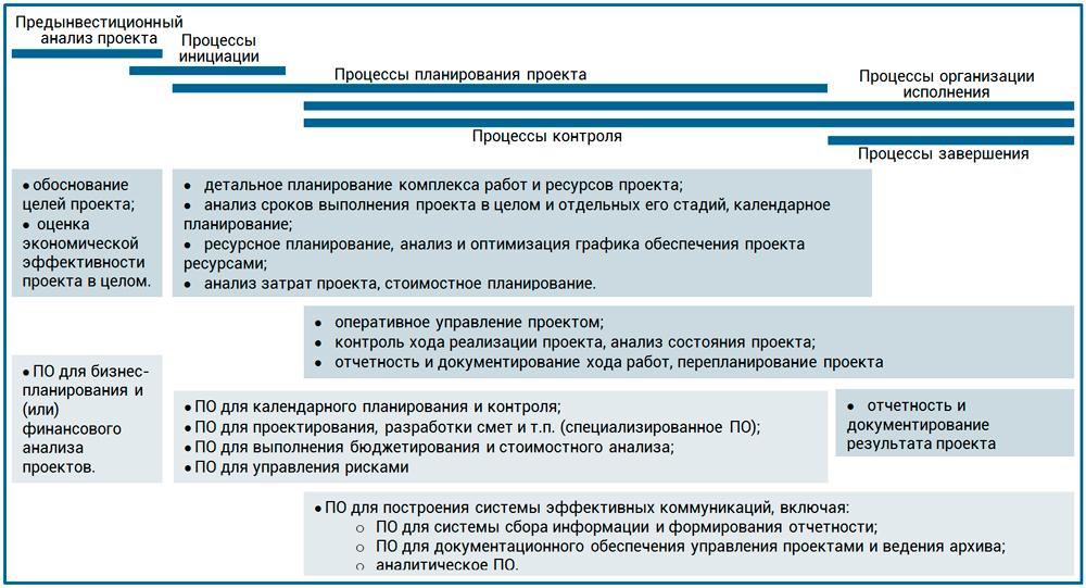 модель применения специализированных программ