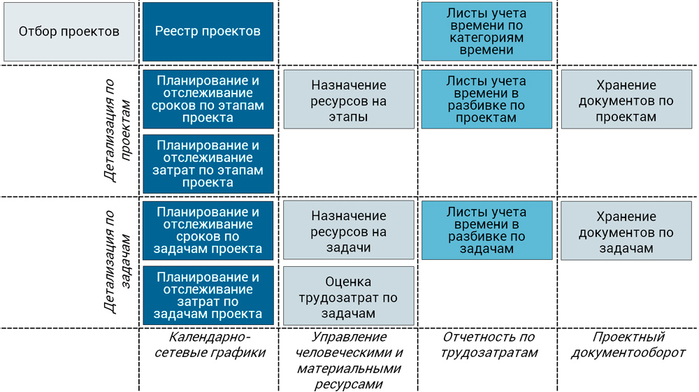 матрица функций ИСУП