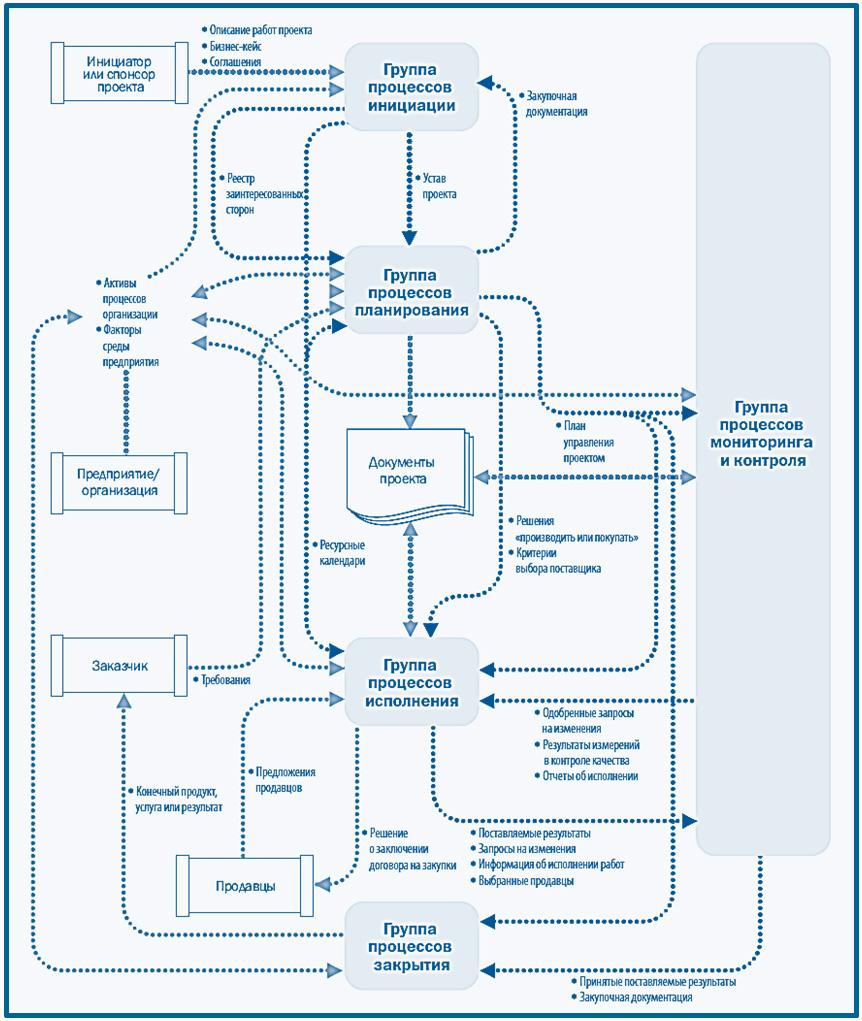 взаимодействие процессов управления проектом