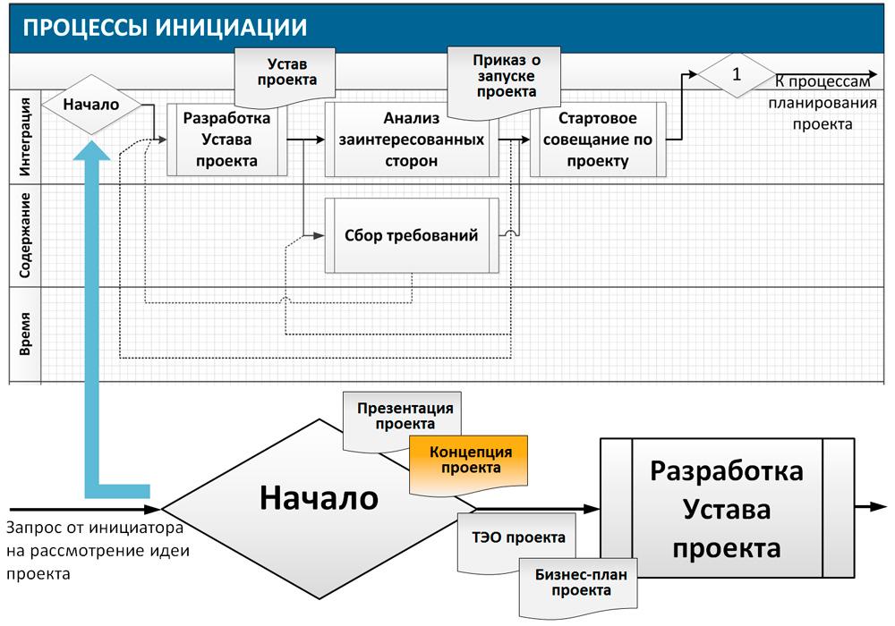 процесс инициации проекта