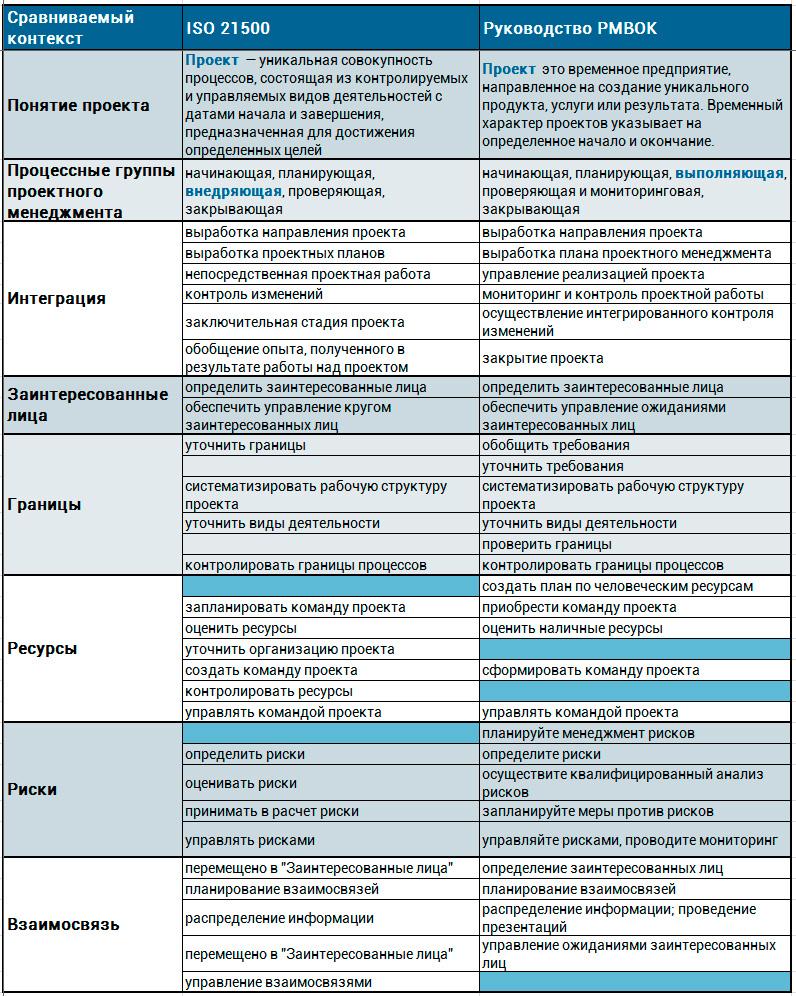 сравнение стандартов ISO и PMBOK