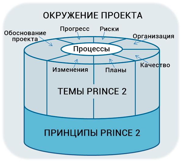 методологическая система PRINCE 2