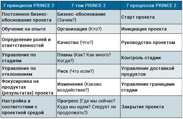 состав метода PRINCE 2