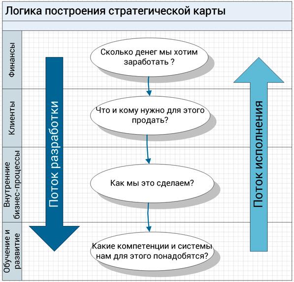 построение стратегической карты