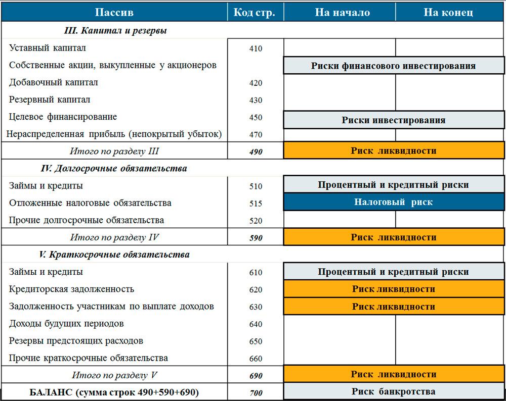 анализ рисков по балансу часть 2