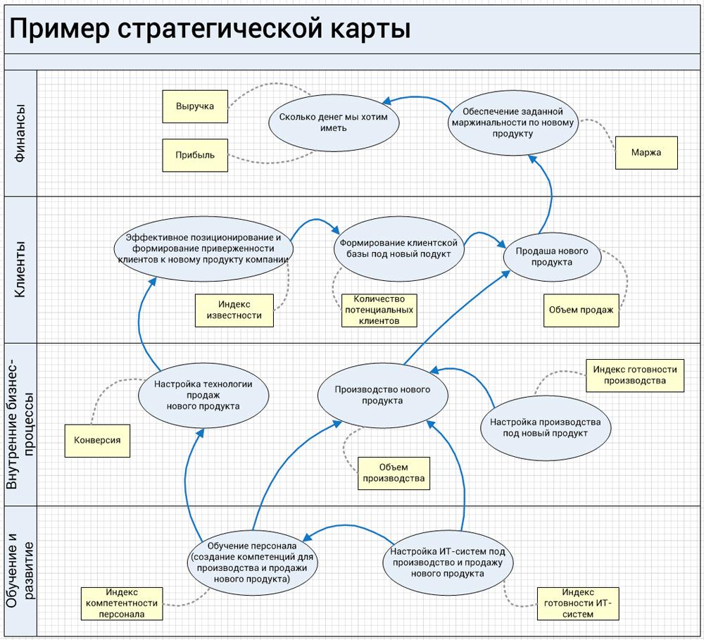 вариант стратегической карты