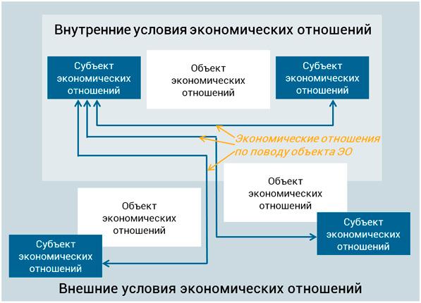 внутренние и внешние экономические отношения