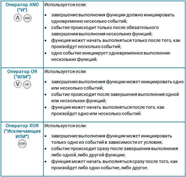 логические операторы в нотации EPC