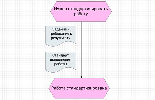 первый шаг создания процесс в нотации EPC