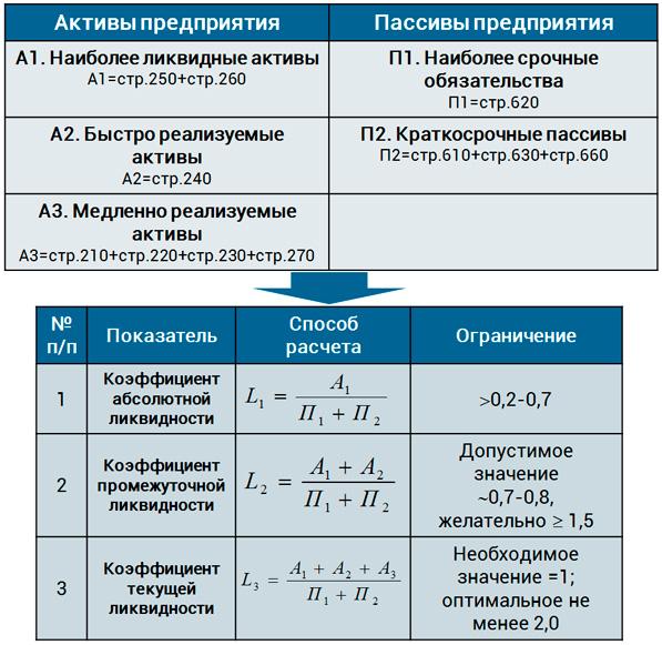 оценка риска ликвидности