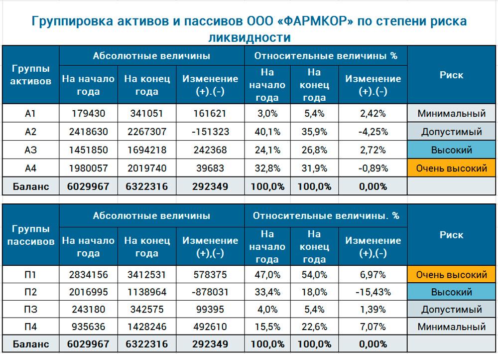 благоприятный прогноз по риску ликвидности