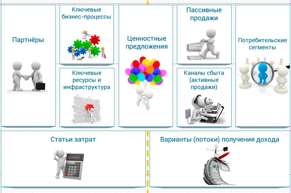 генератор бизнес-модели