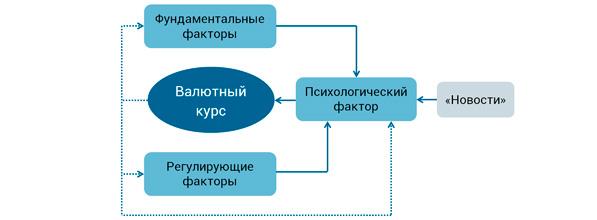 модель факторного влияния на валютный курс
