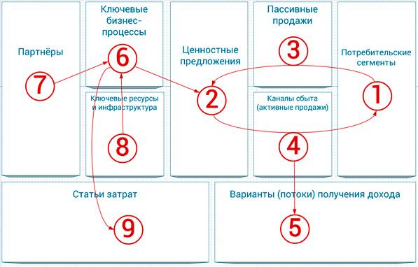 последовательность работы над бизнес-моделью