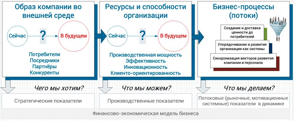 компоненты модели бизнеса