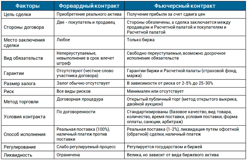 сравнение форвардного и фьючерсного контрактов