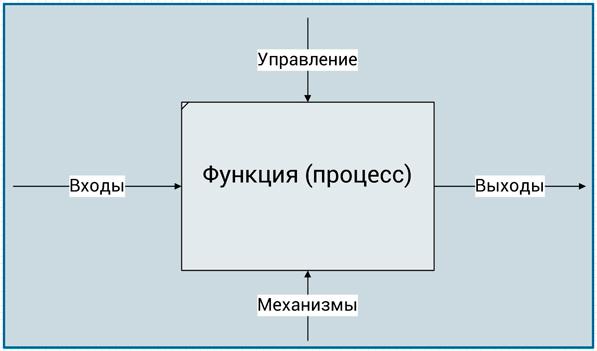 элементы функционального блока IDEF0