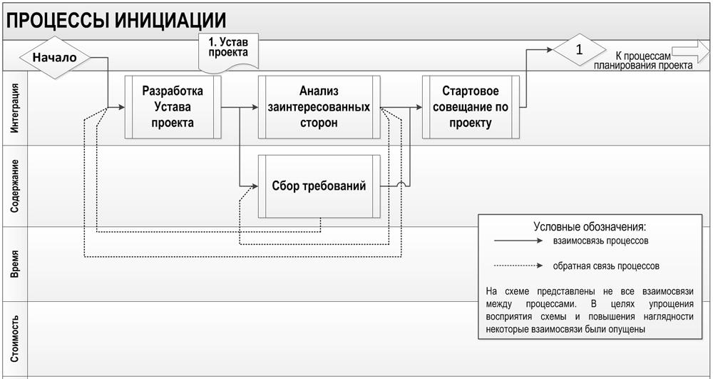 процессы инициации проекта