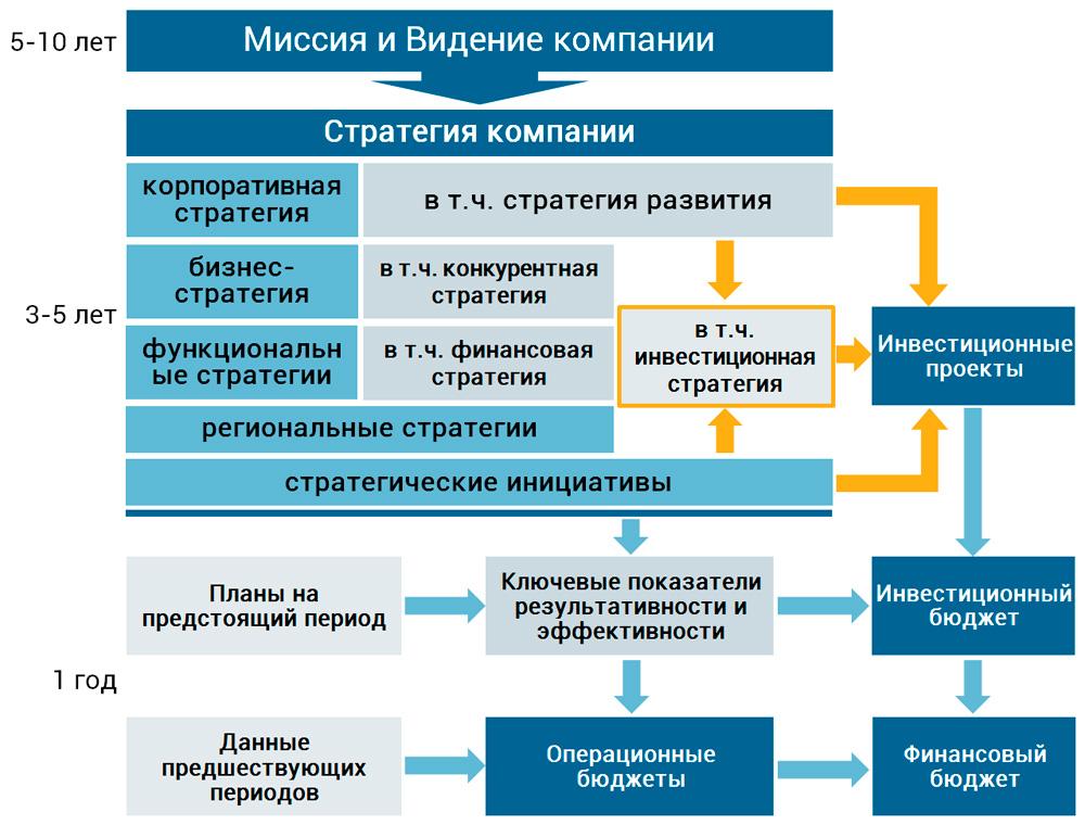 реализация стратегического управления