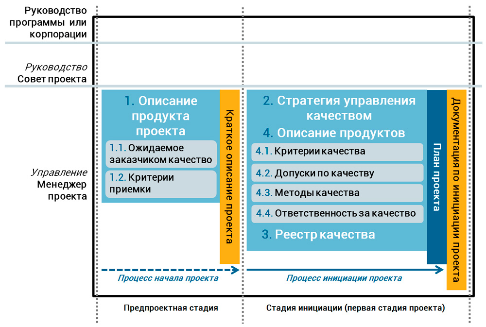 процедуры качества проекта в PRINCE2