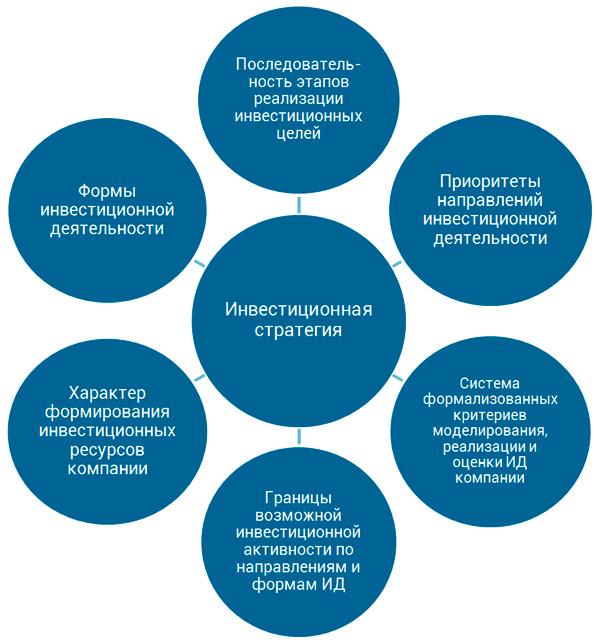 разделы инвестиционной стратегии