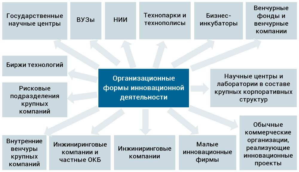 формы организации ИДП