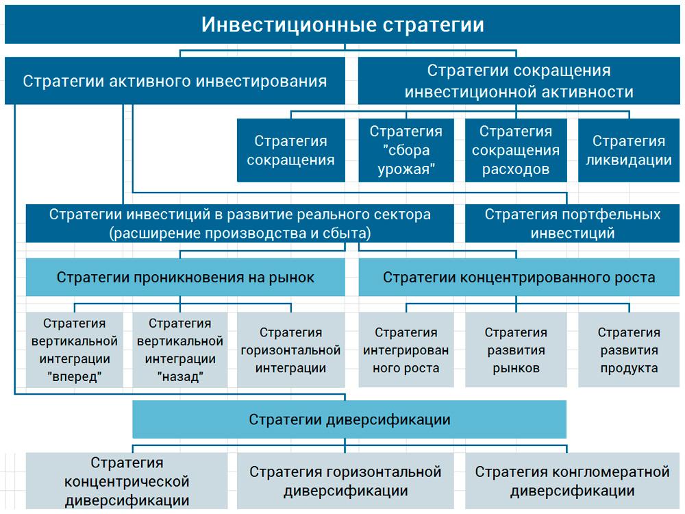 классификация инвестиционных стратегий