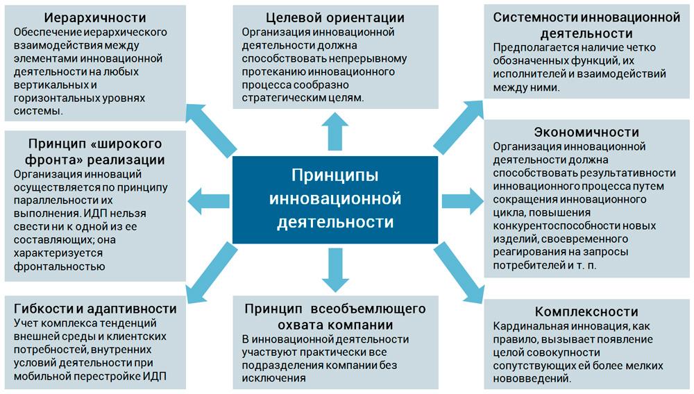 основные принципы ИДП