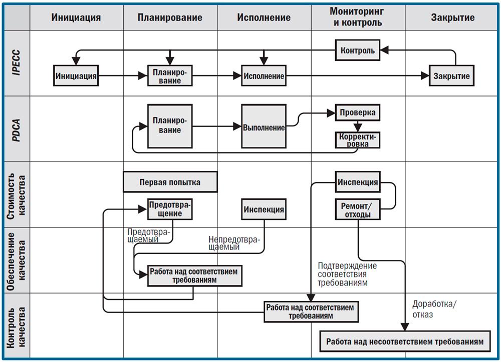 связь инструментов качества с процессами управления проектами